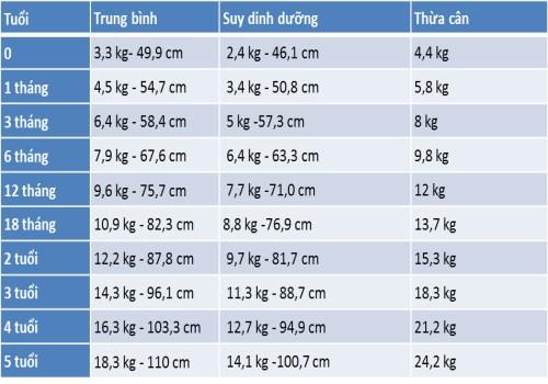 Biểu đồ tăng trưởng của trẻ em Việt Nam từ 0-5 tuổi