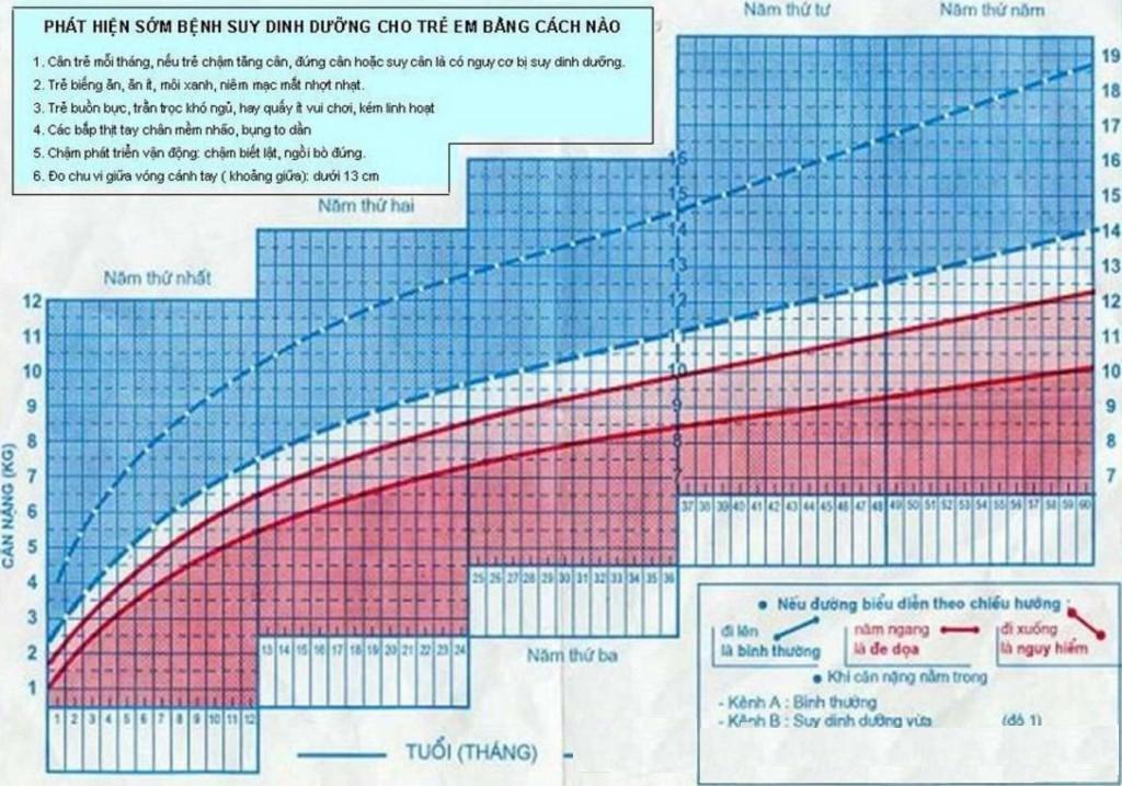 Biểu đồ tăng trưởng của trẻ em Việt Nam từ 0-5 tuổi 1