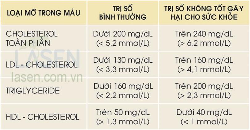 Chỉ số về đo mỡ máu trong cơ thể con người